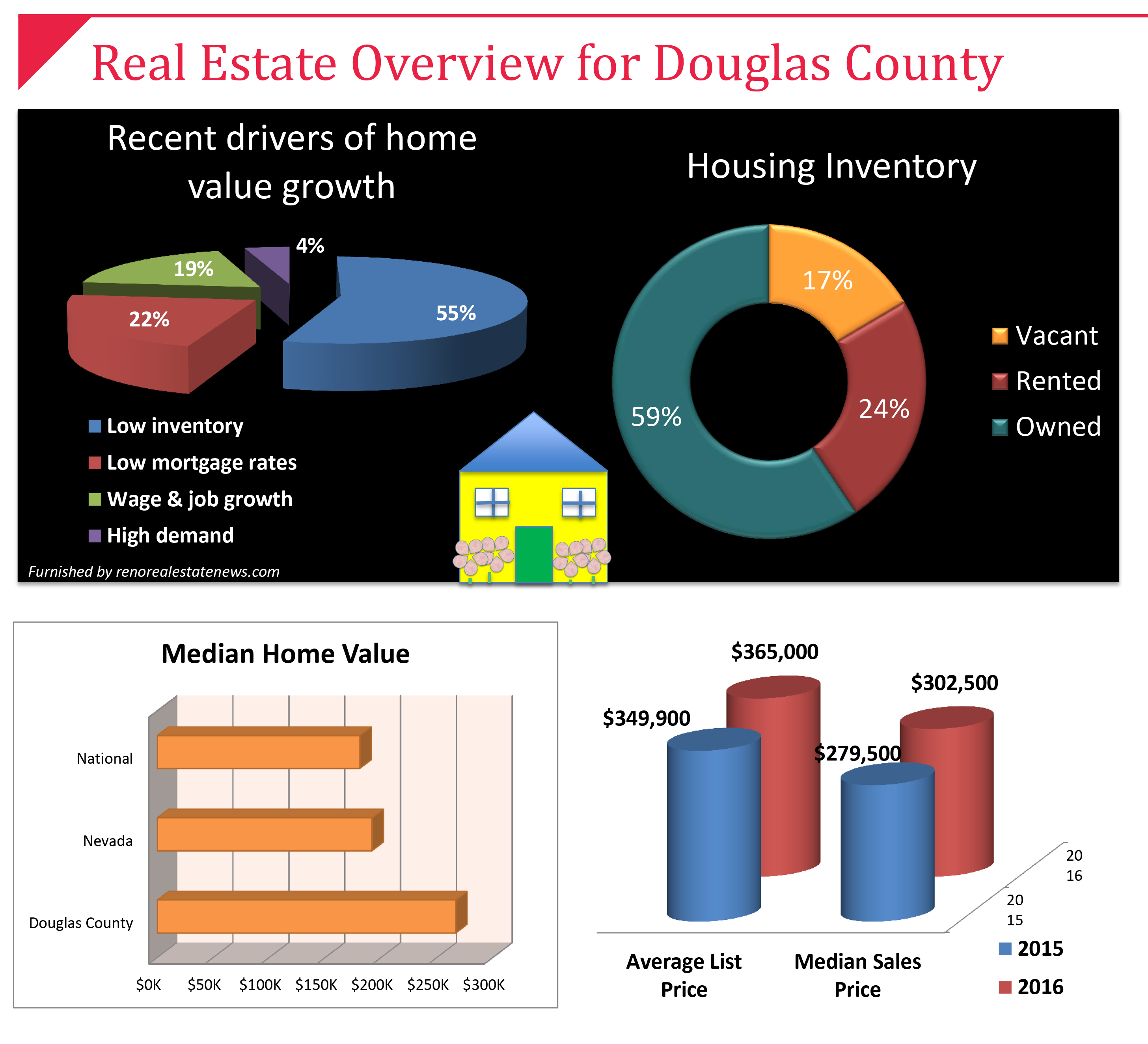 Real Estate overview snip